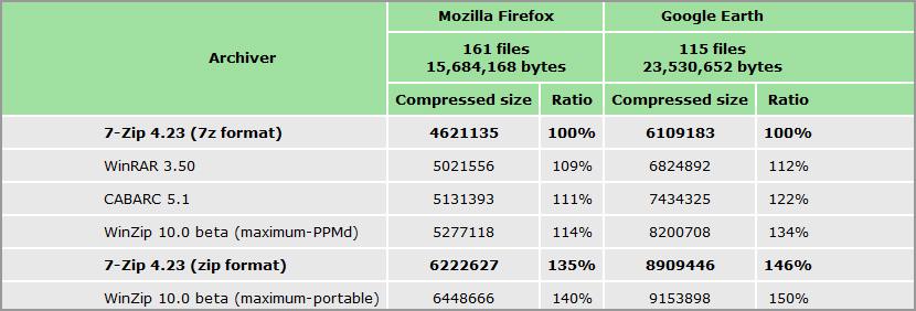 zip file compression comparison