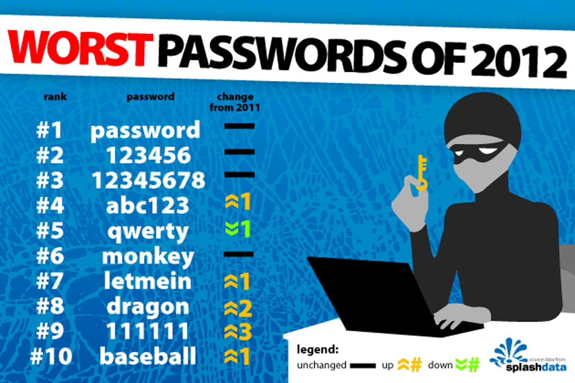 how to create a strong unbreakable password