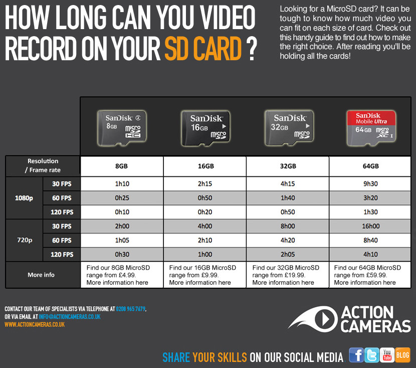 micro sd 10 SD Cards Read and Write Speed Comparison by SanDisk vs. Kingston