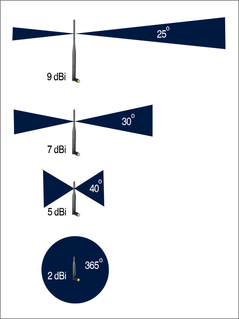 Stock Antenna vs High Gain Antenna