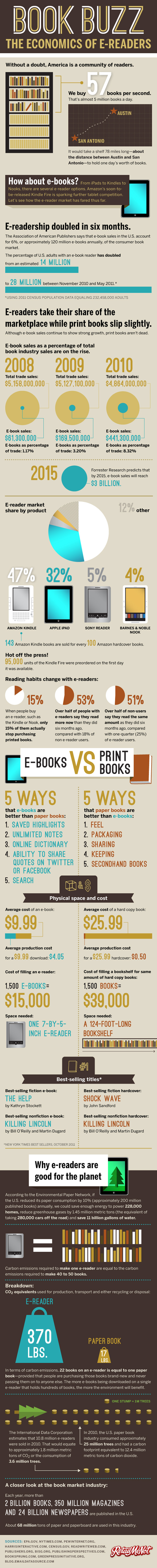 ebook vs book infographic comparison