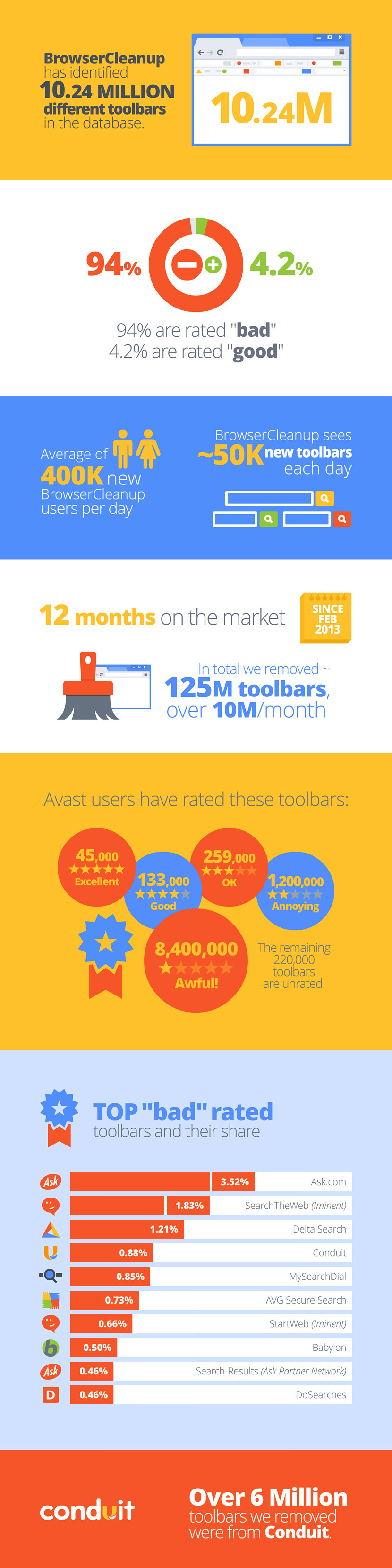 how to delete avast browser