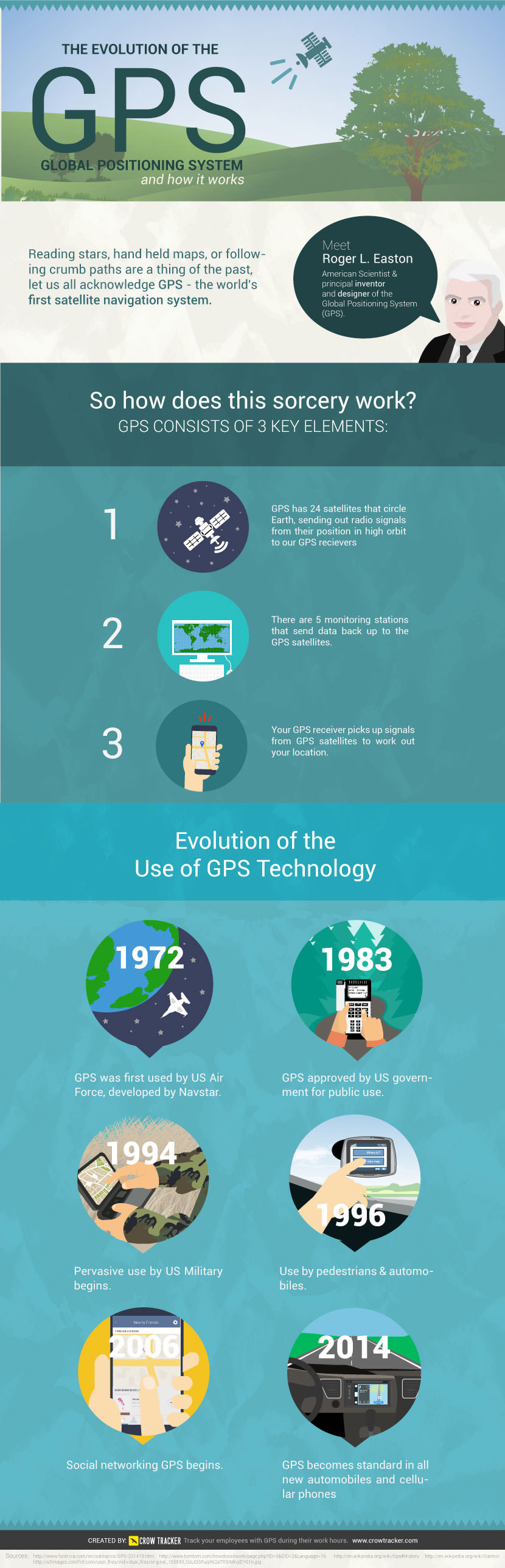 evoloution-of-gps-infographic