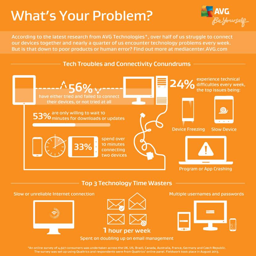 AVG 2014 2015 Infographics