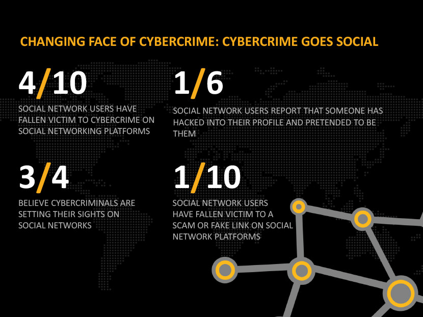 4/10 social network users have fallen victim to cybercrime on social networking platforms. 1/6 social network users report that someone has hacked into their profile and pretended to be them. 3/4 believe cybercriminals are setting their sights on social networks. 1/10 social network users have fallen victim to a scam or fake link on social network platforms.