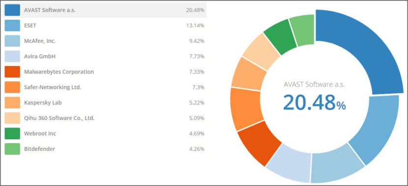 ESET market share