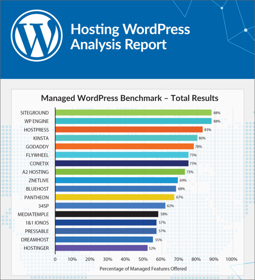 which is the fastest managed wordpress hosting