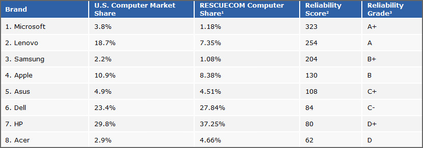 RescueCom laptop Report 2019 2020 for acer dell hp asus apple microsoft